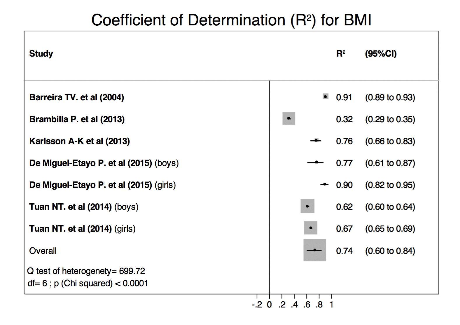 Nutrients Free Full Text Association Between Body Mass