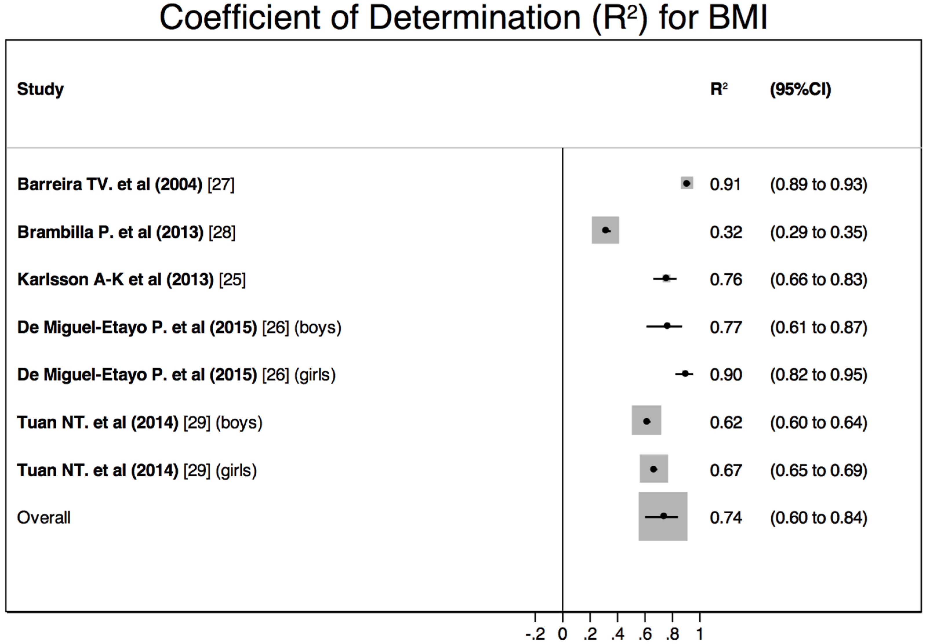 body mass index essay We examined patterns of body mass index (bmi) and obesity among a nationally representative sample of first-, second-, and third-generation latinos and asian americans to reveal associations with nativity or country of origin and to improve understanding of the distribution of bmi and obesity by ethnicity and generational status in the united.