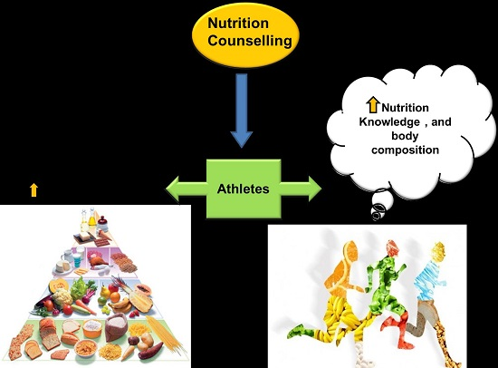 nutrition and athletic performance pdf