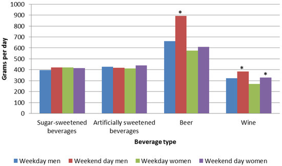 Beverage Consumption Patterns among Norwegian Adults