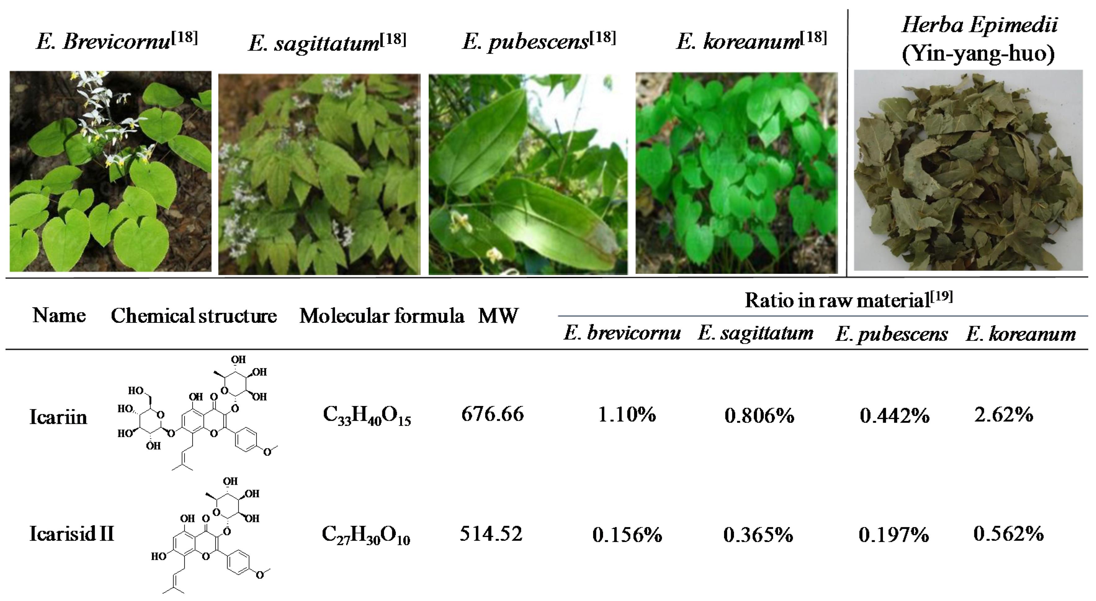 Chemical Properties Of Epimedii Herba