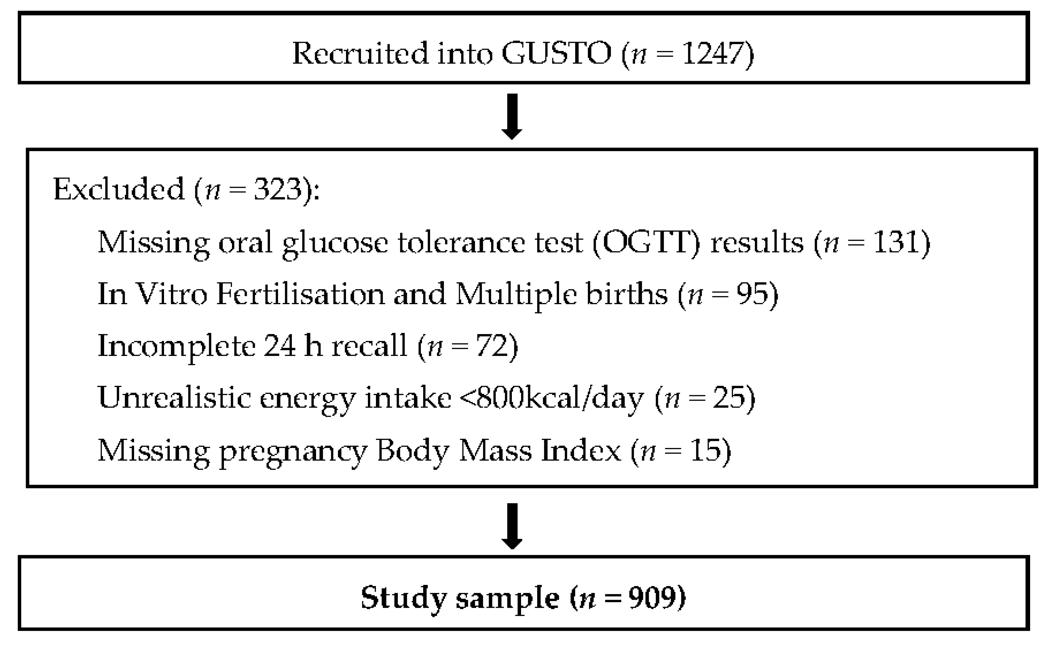 nutrients full text maternal dietary patterns and no