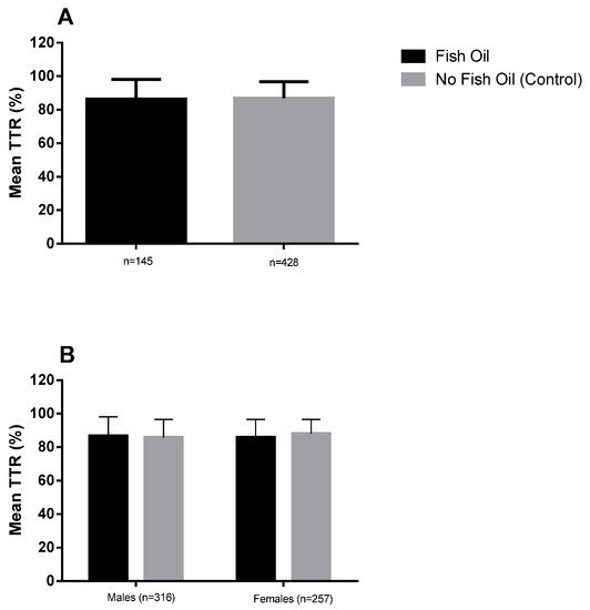 The Use of Fish Oil with Warfarin Does Not Significantly Affect either the International Normalised Ratio or Incidence of Adverse Events in Patients with Atrial Fibrillation and Deep Vein Thrombosis: A Retrospective Study