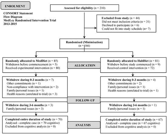 The Mediterranean Diet and Cognitive Function among Healthy Older Adults in a 6-Month Randomised Controlled Trial: The MedLey Study