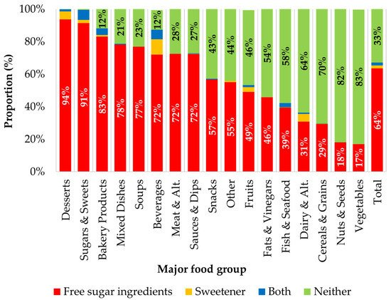 Total and Free Sugar Content of Canadian Prepackaged Foods and Beverages