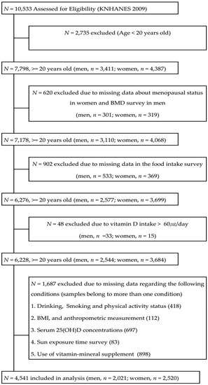 Vitamin D Intake and Serum 25-Hydroxyvitamin D Levels in Korean Adults: Analysis of the 2009 Korea National Health and Nutrition Examination Survey KNHANES IV-3 Using a Newly Established Vitamin D Database