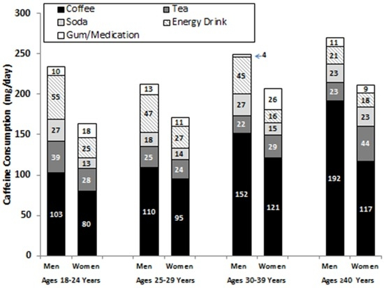 Caffeine Use among Active Duty Navy and Marine Corps Personnel