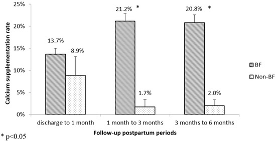 Increased Calcium Supplementation Postpartum Is Associated with Breastfeeding among Chinese Mothers: Finding from Two Prospective Cohort Studies
