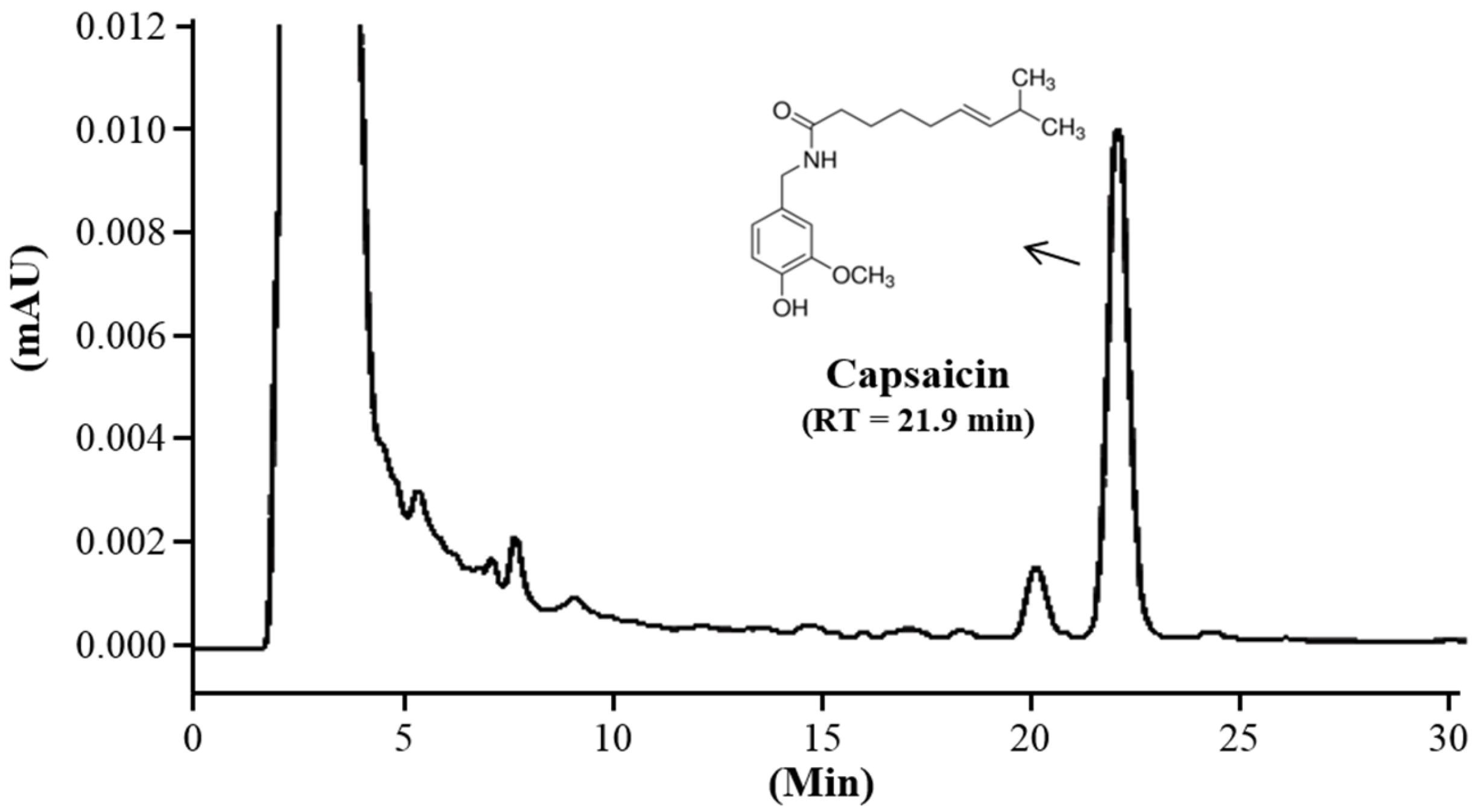 hplc analysis of capsaicin Using reversed-phase high performance liquid chromatography by john kailemia muchena mass spectroscopic analysis showed the presence of 69% capsaicin (m/z.
