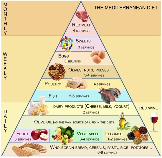 Mediterranean Style Diet Menu: Adherence To The