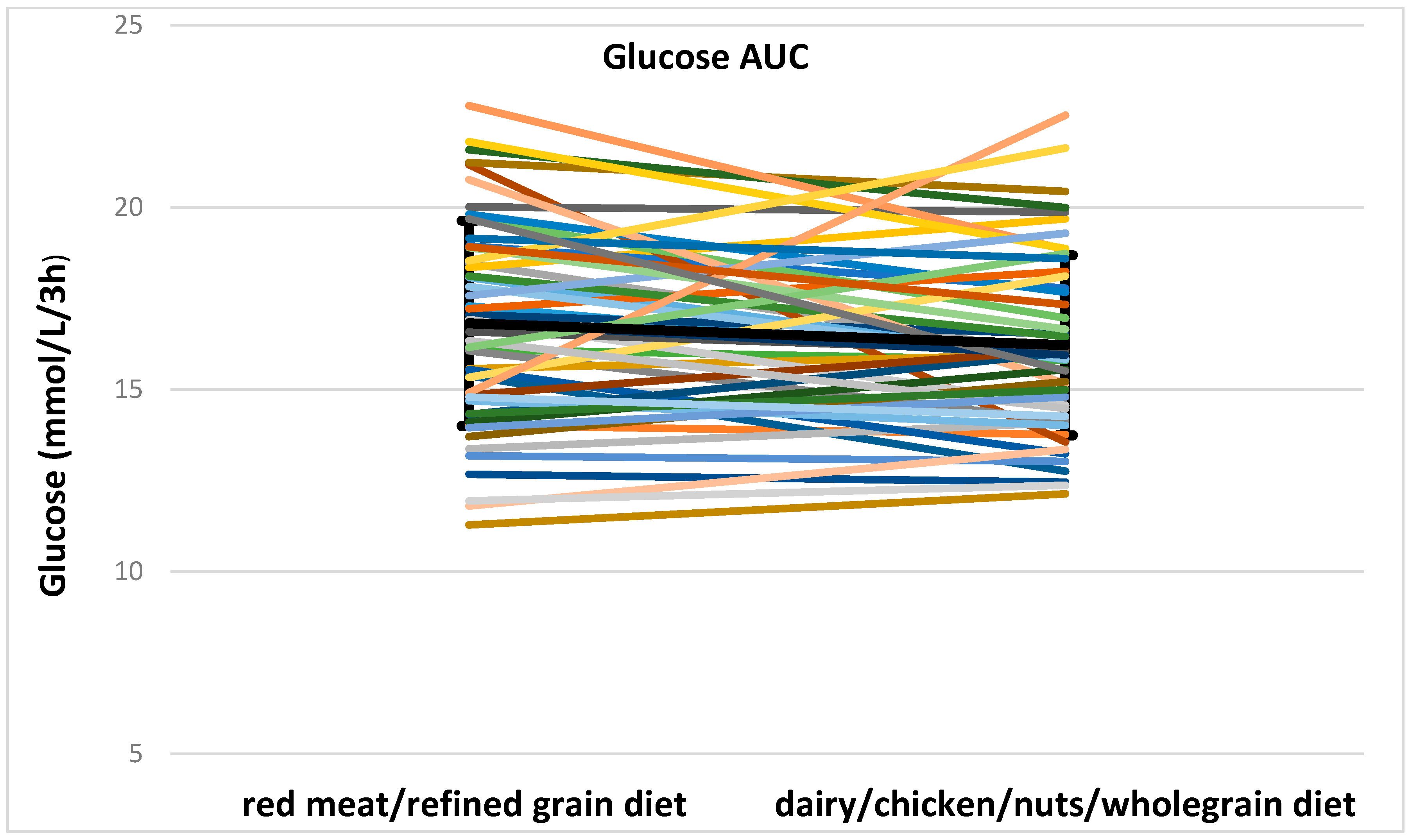 Nutrients 08 00687 g003a