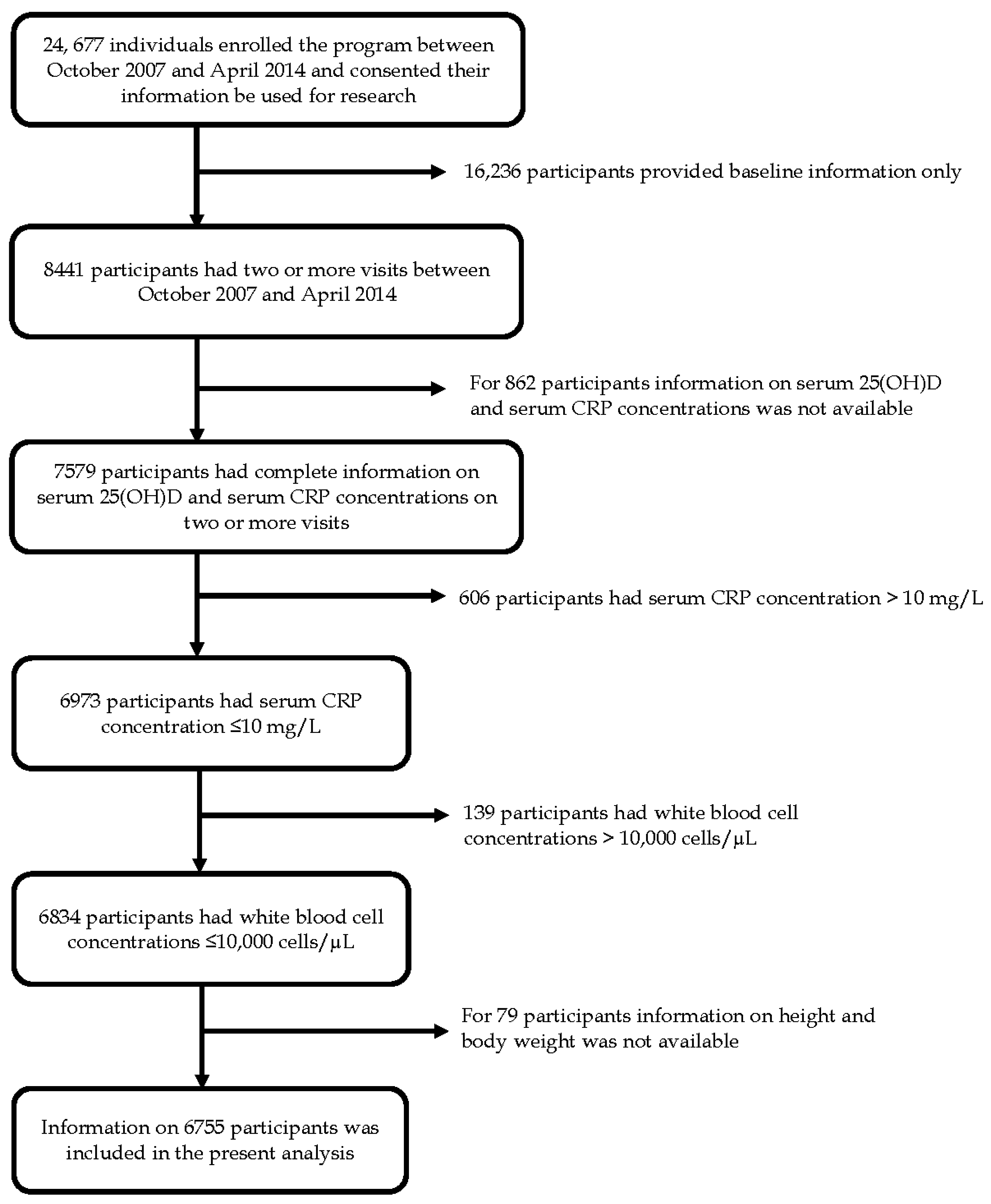 Elevated C Reactive Protein Levels In Overweight And Obese ...