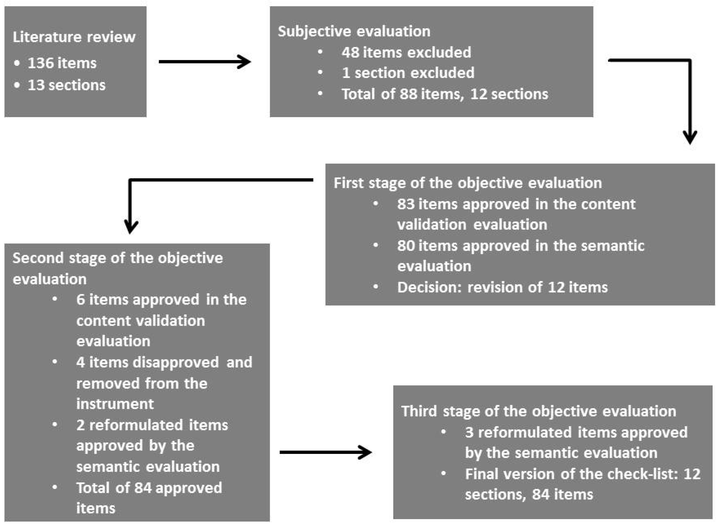 Nutrients Free Full Text Content Validation And Semantic