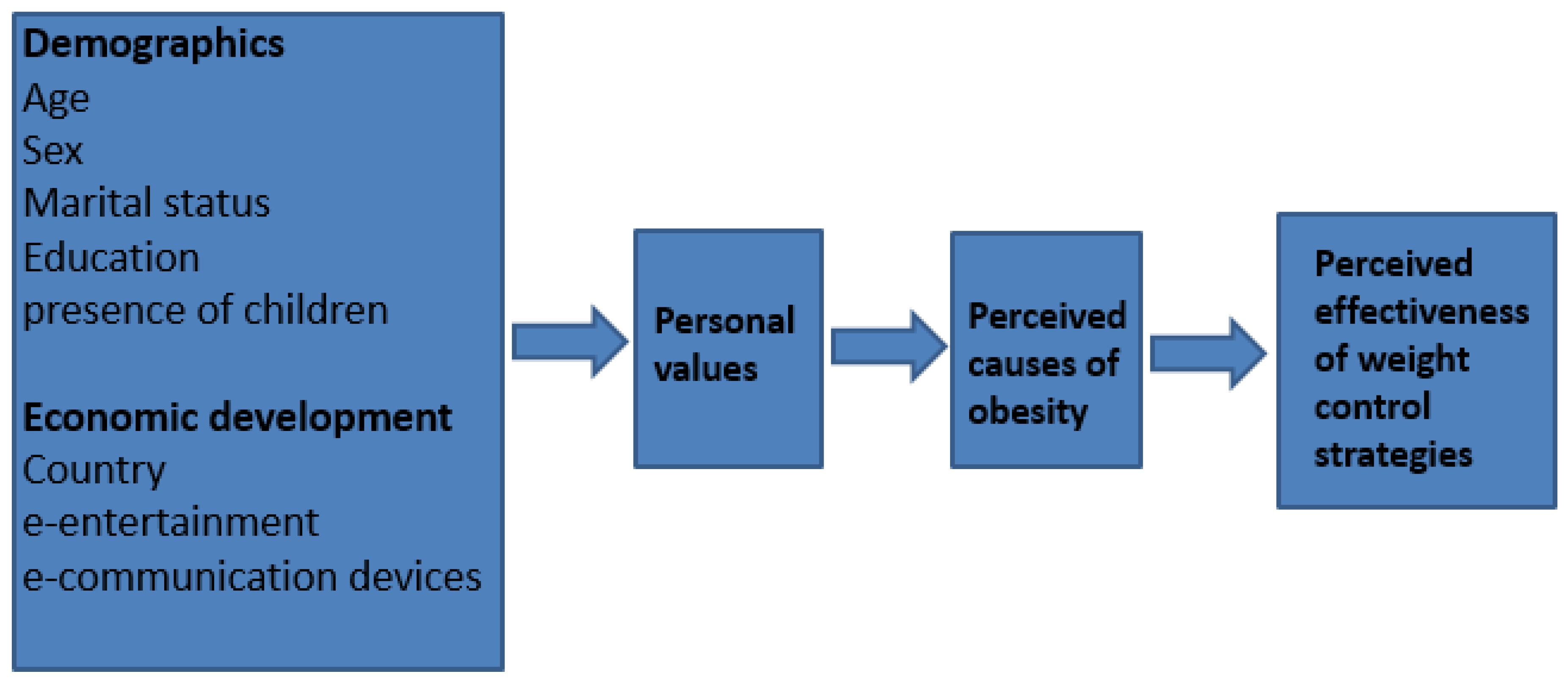 personal values development essay