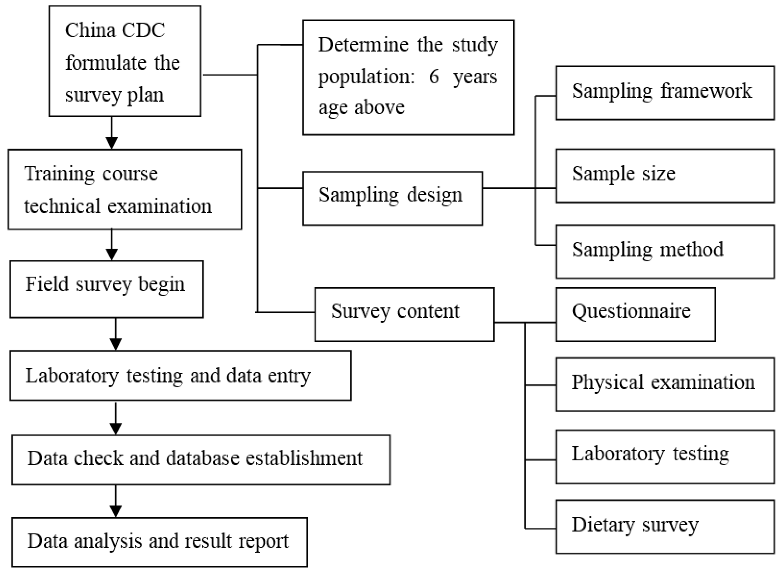 Nutrients free full text prevalence of anemia among chinese nutrients 09 00192 g001 geenschuldenfo Choice Image
