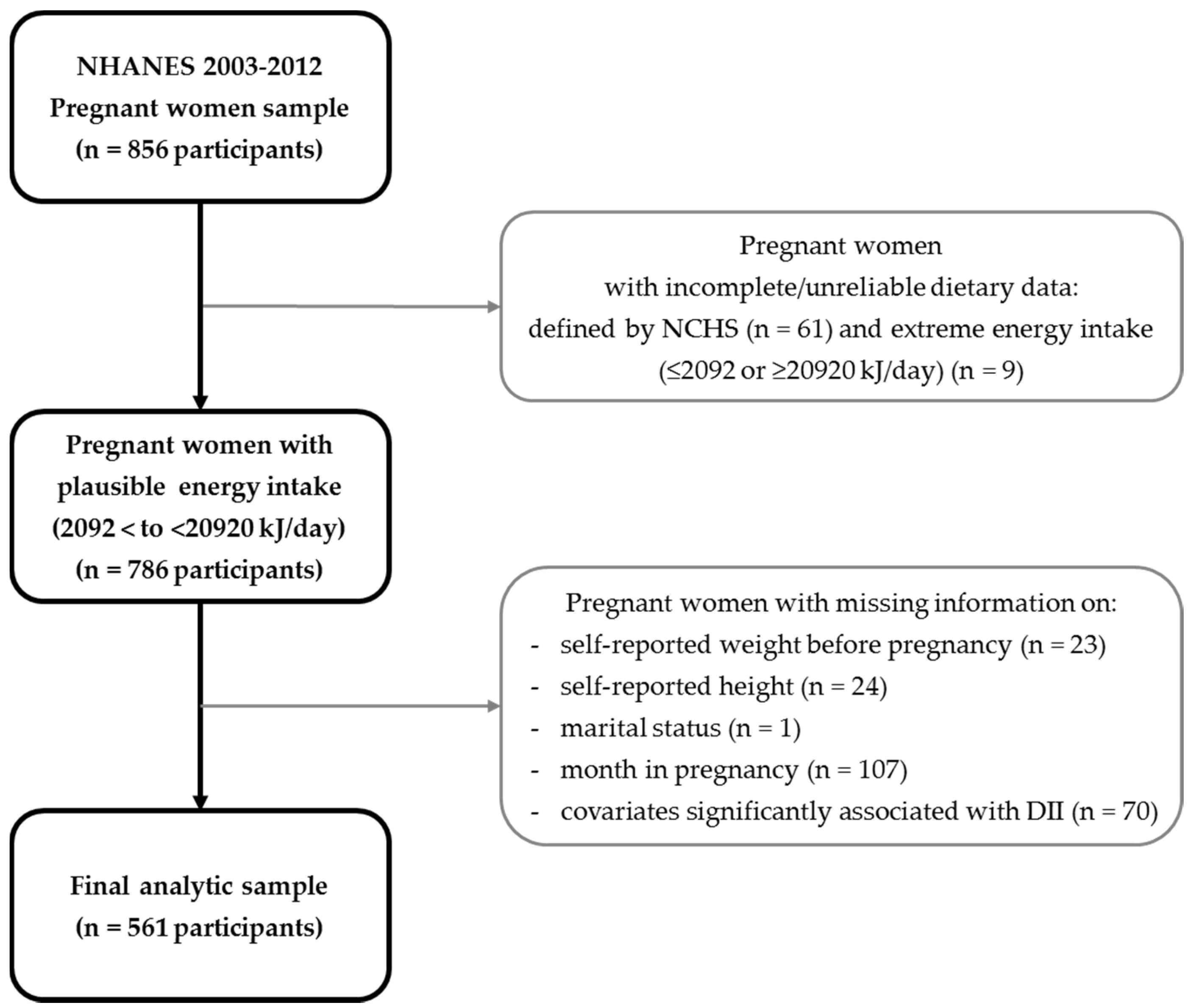 Nutrients free full text pre pregnancy body mass index is no nvjuhfo Image collections