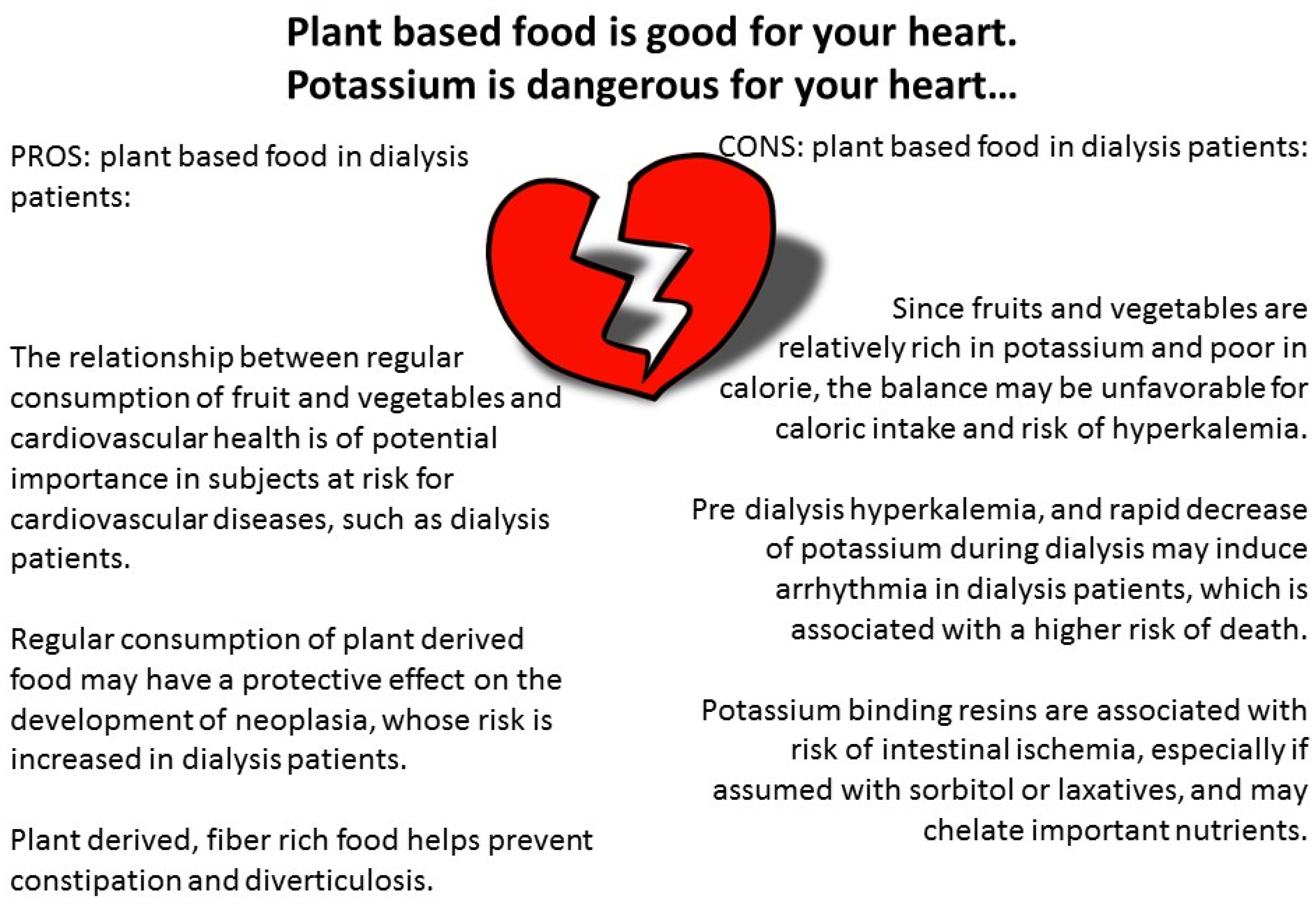 Nutrients | Free Full-Text | The Diet and Haemodialysis Dyad
