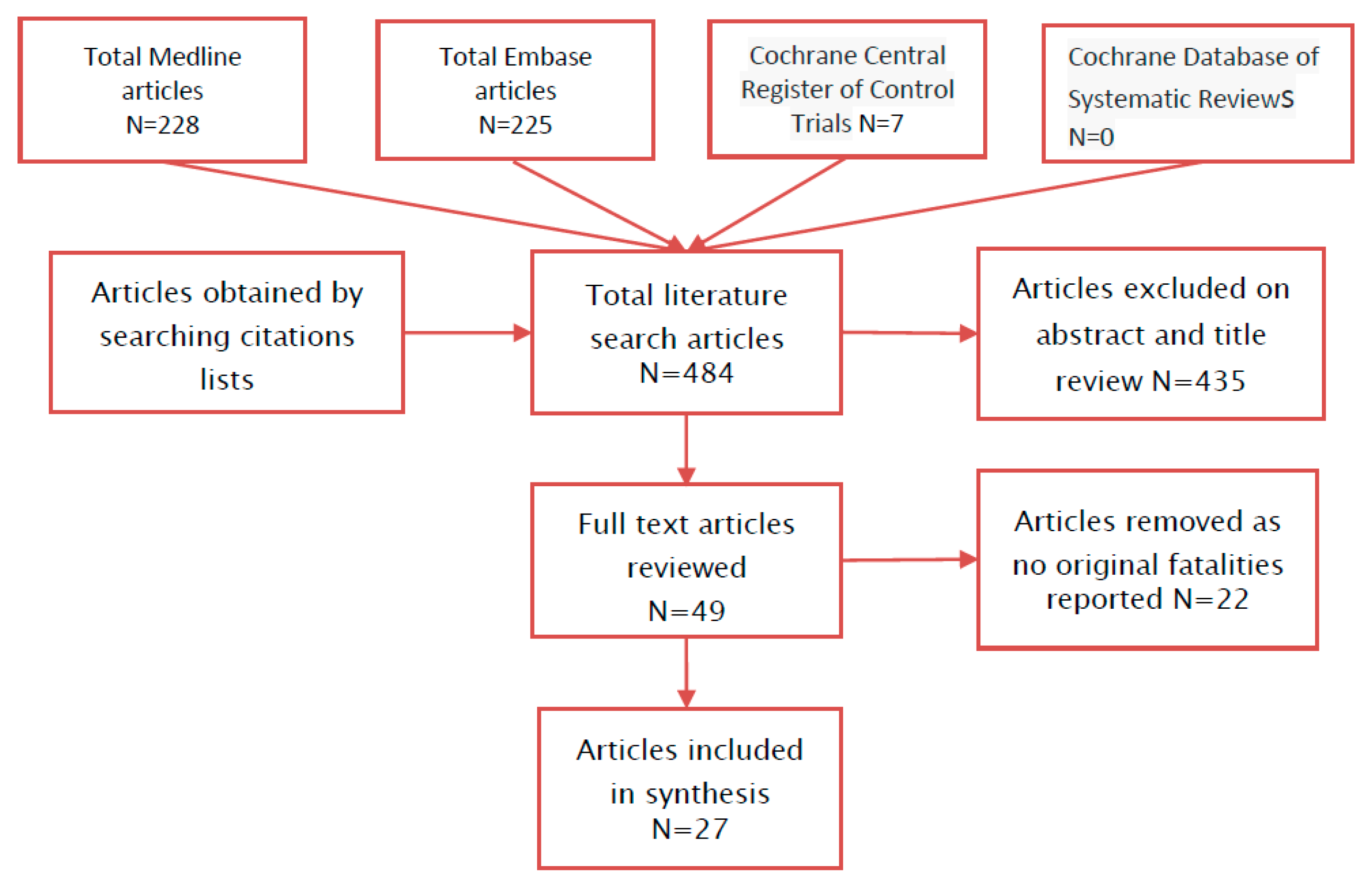 Nutrients free full text a systematic review of fatalities no pooptronica