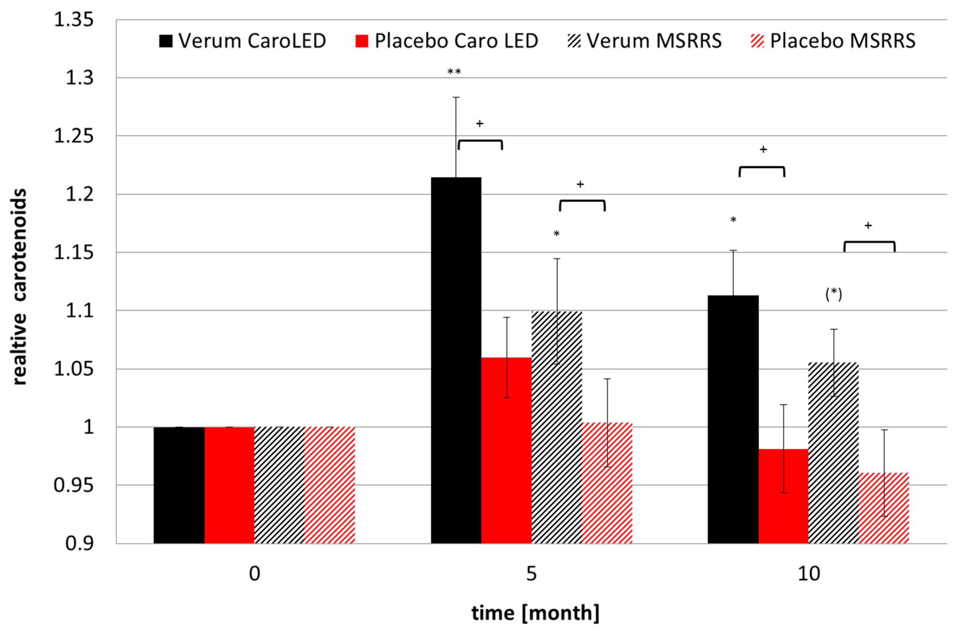 Nutrients   Free Full-Text   Influences of Orally Taken Carotenoid