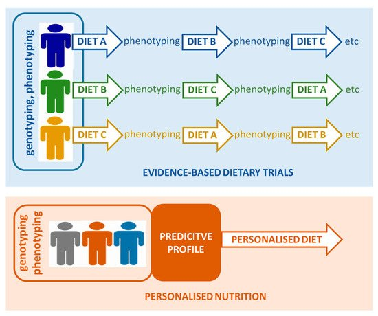 Nutrients Free Full Text Personalised Interventions A Precision