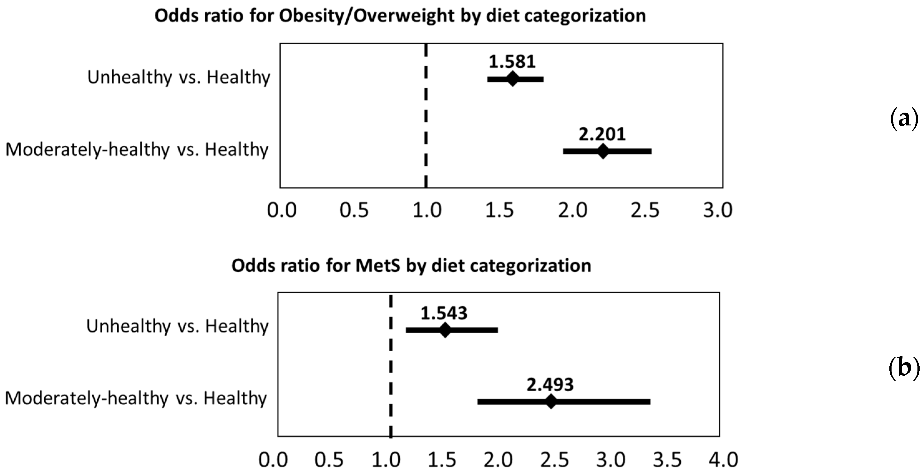 Nutrients free full text inverse associations between a nutrients 09 00862 g003 nvjuhfo Choice Image