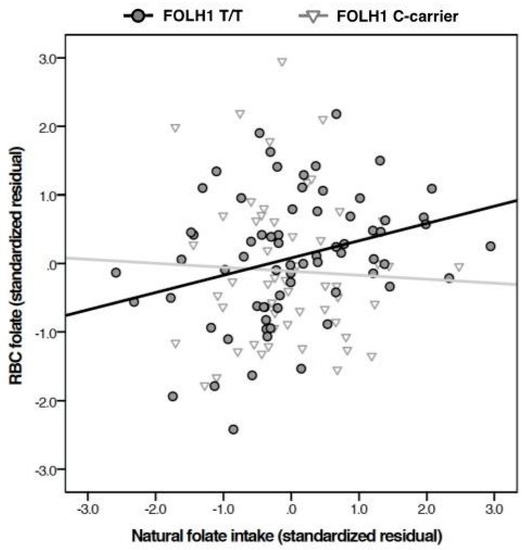 folate levels in skin mouse
