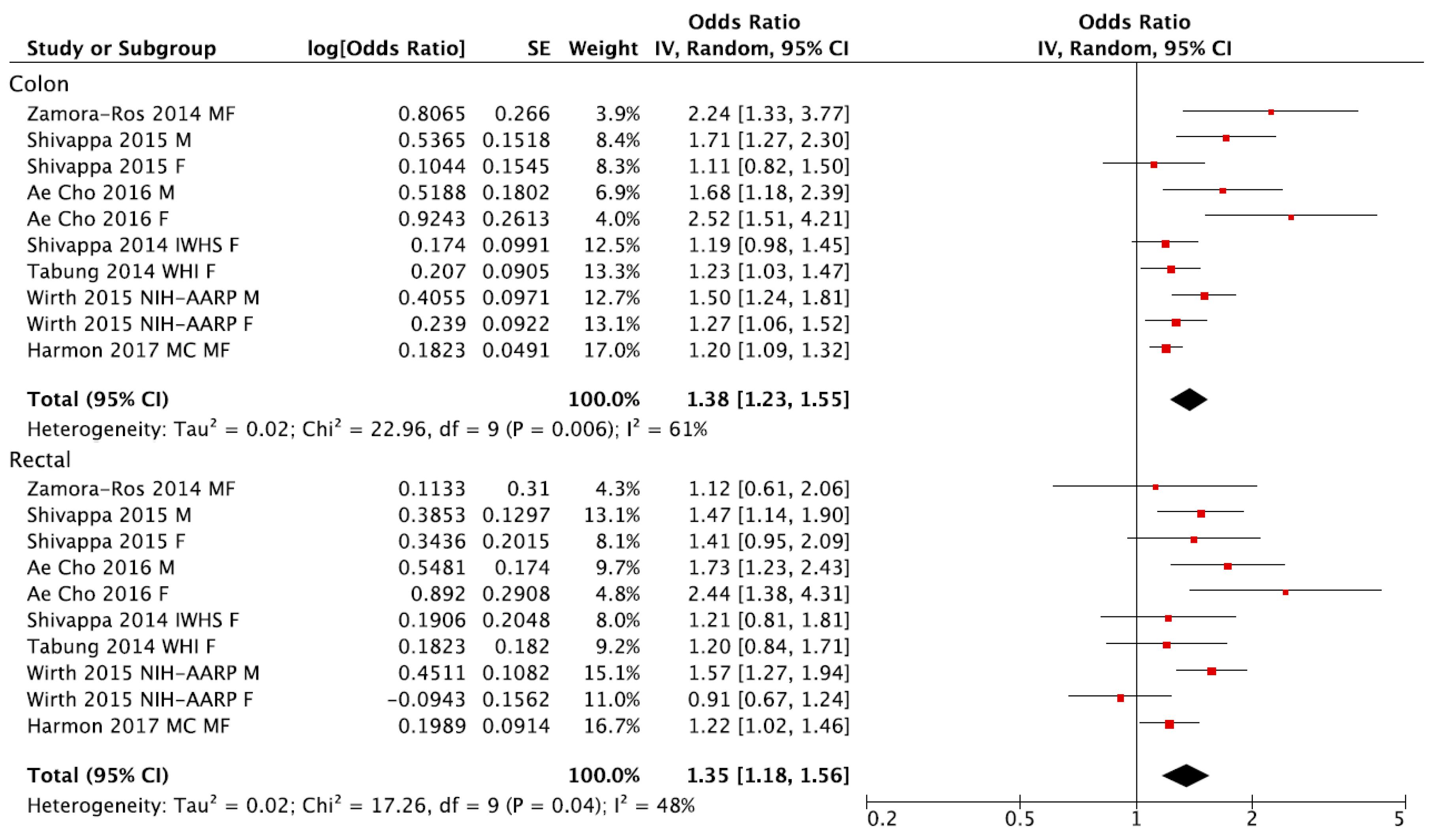 impact of nutrition education pdf