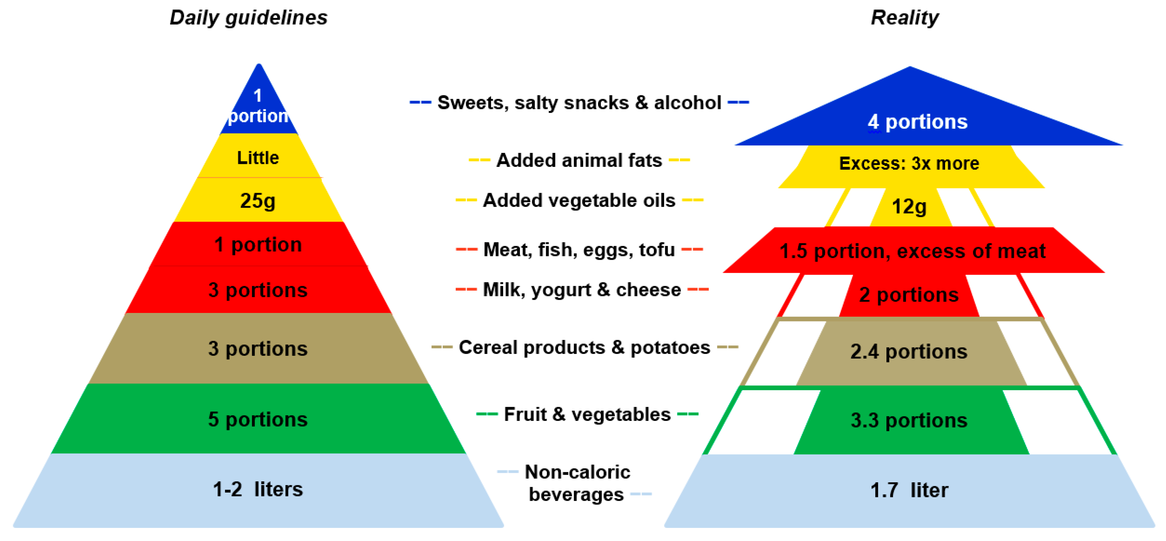 New U.S. Dietary Guidelines: What Not to Eat