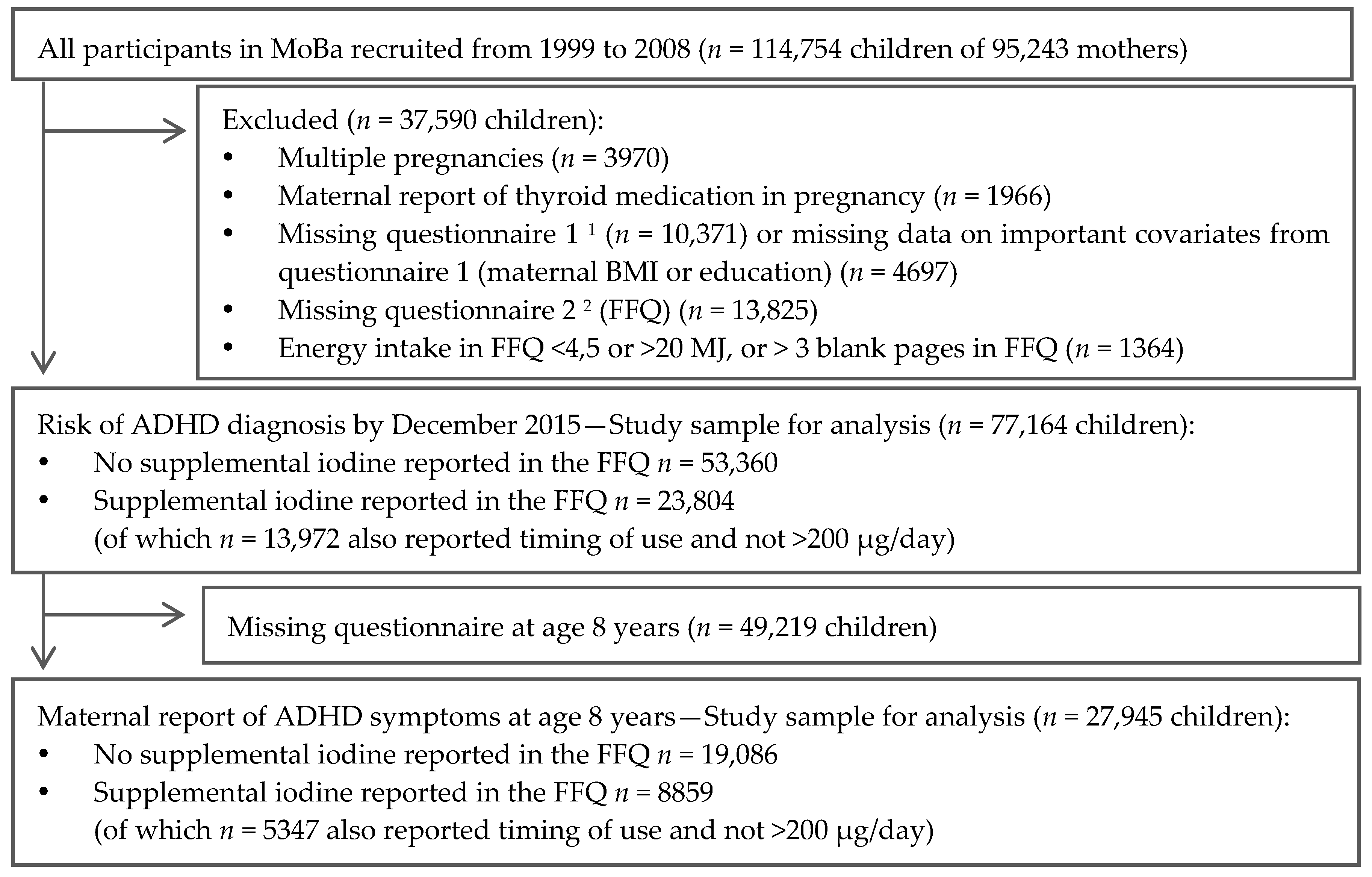 Nutrients free full text maternal iodine intake and offspring no nvjuhfo Image collections
