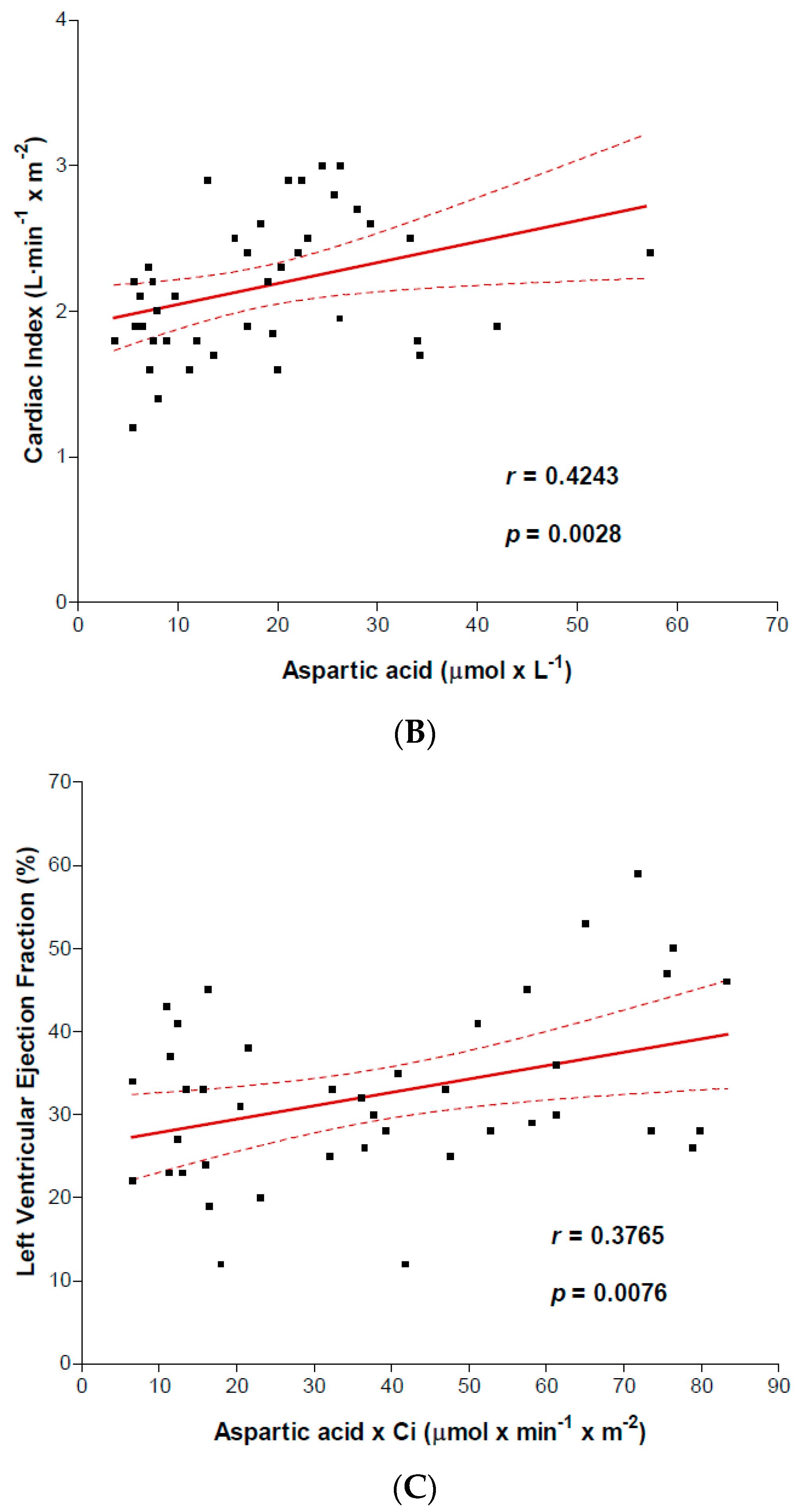 relationship between aspartic acid and asparagine benefits