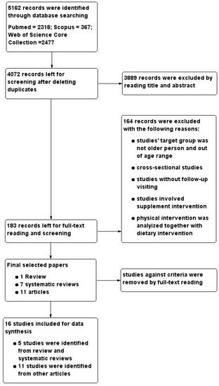 Nutrients | Special Issue : Nutrition and Ageing
