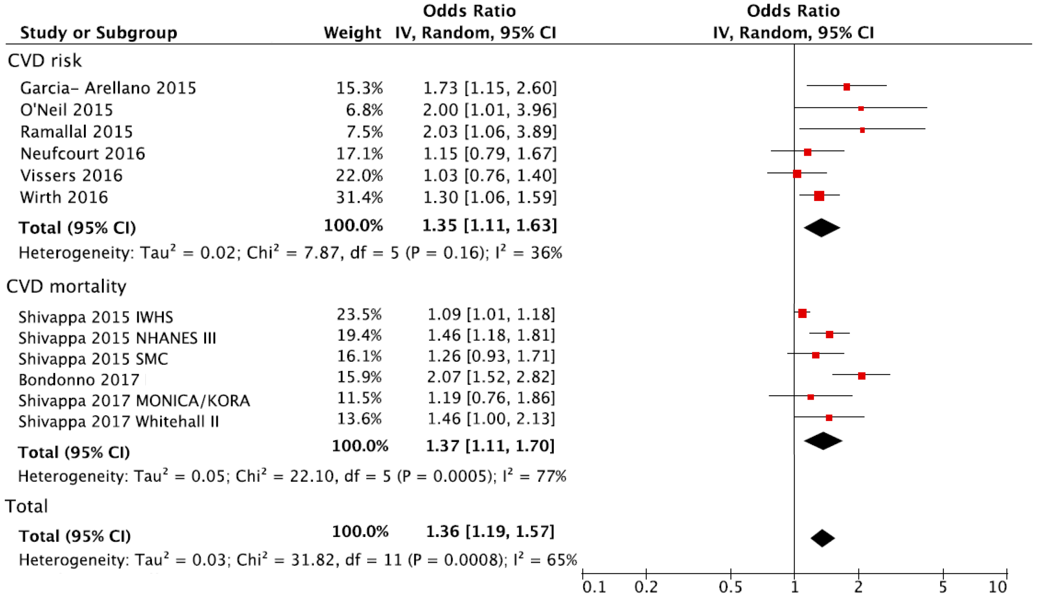 an analysis of the study of the link between diet and cancer Association of retired persons diet and health study  analysis nutrition and cancer, vol  us population: a link between obesity.