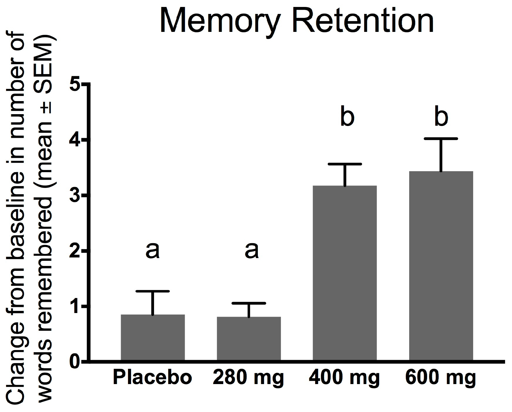 an experiment to test the effect of emotions on memory and retention School science fair project ideas: memory since your experiment cannot go fair and let people see how their own memory compares to your test group when they.