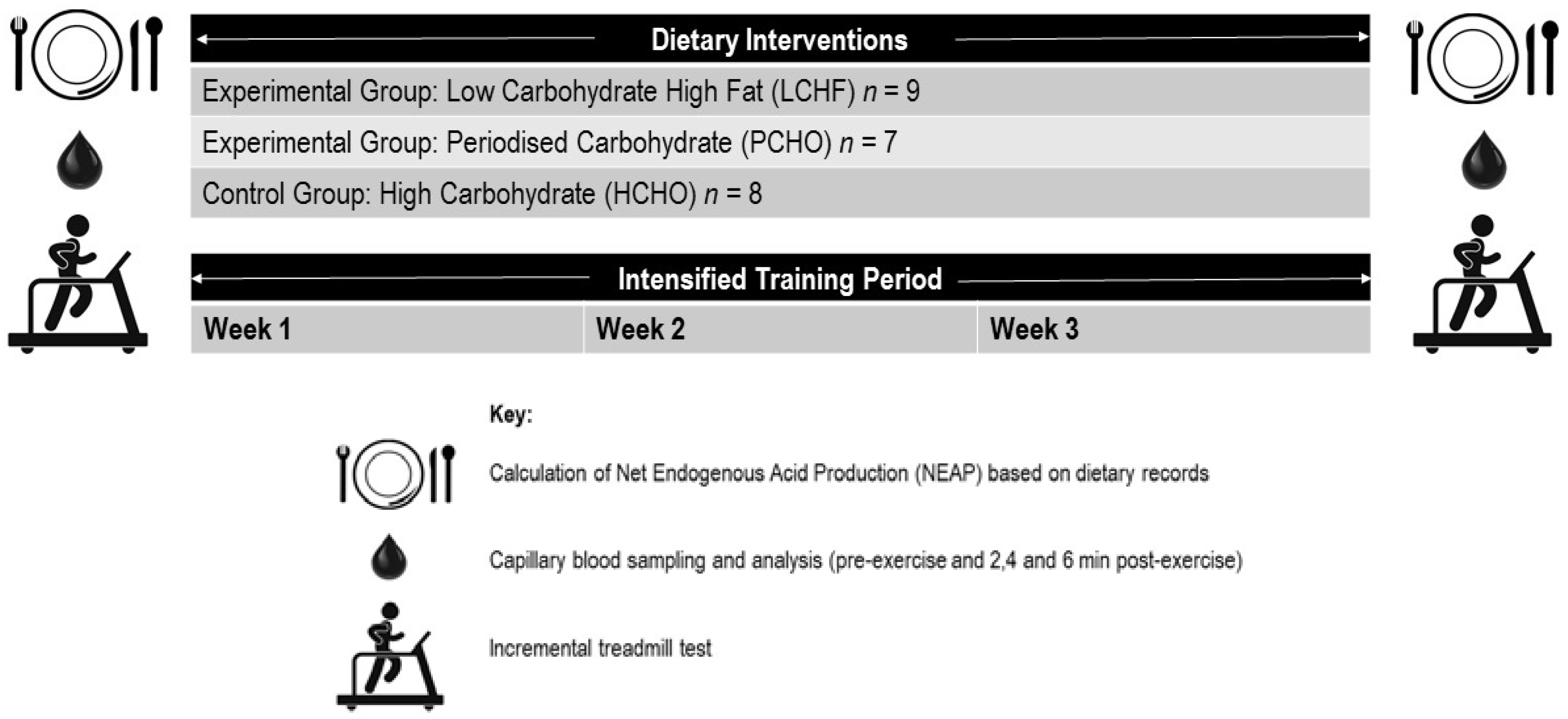 Nutrients | Free Full-Text | Chronic Ketogenic Low Carbohydrate High Fat Diet Has Minimal ...