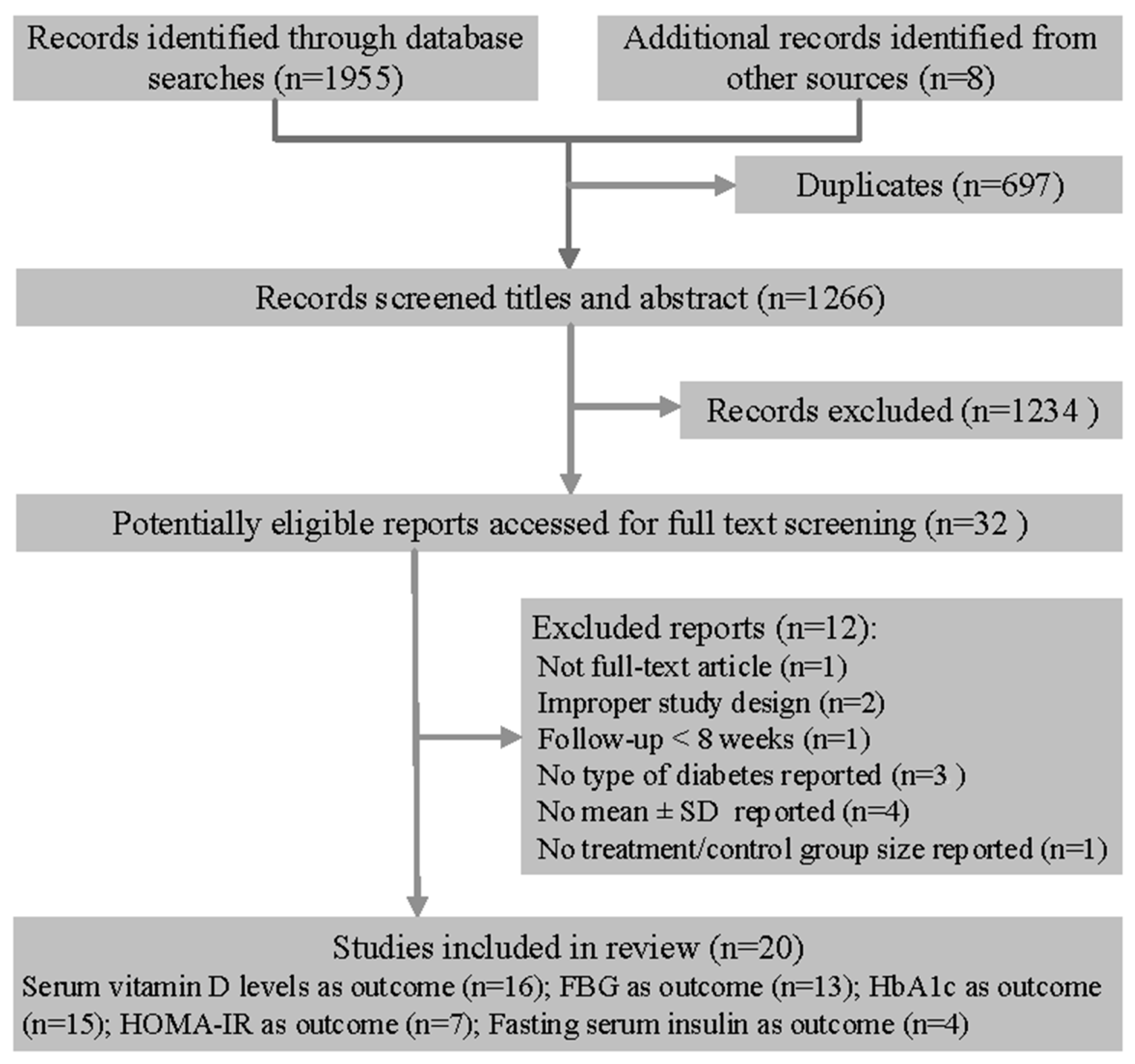 Nutrients Free Full Text The Effect Of Vitamin D Supplementation