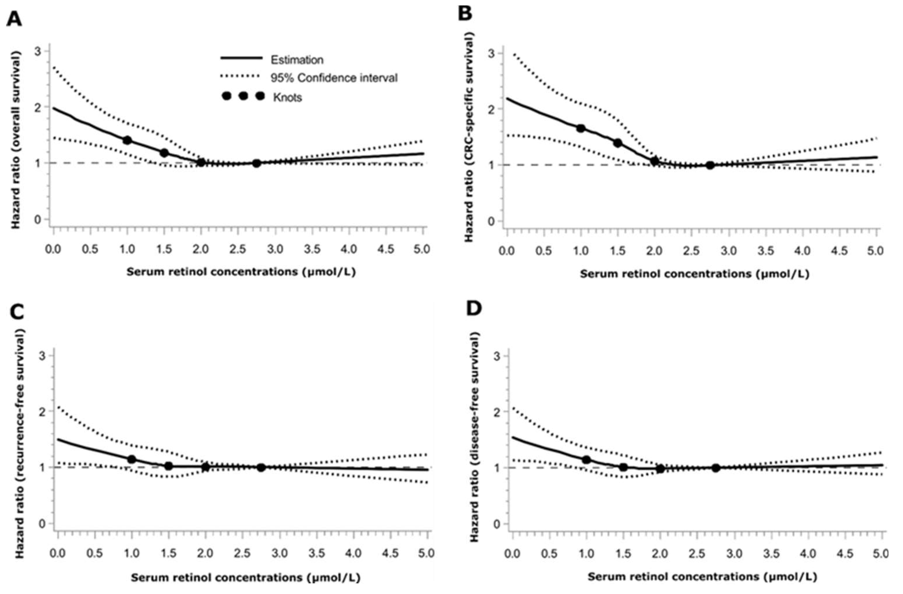 Nutrients   Free Full-Text   Dose-Response Relationship between ...