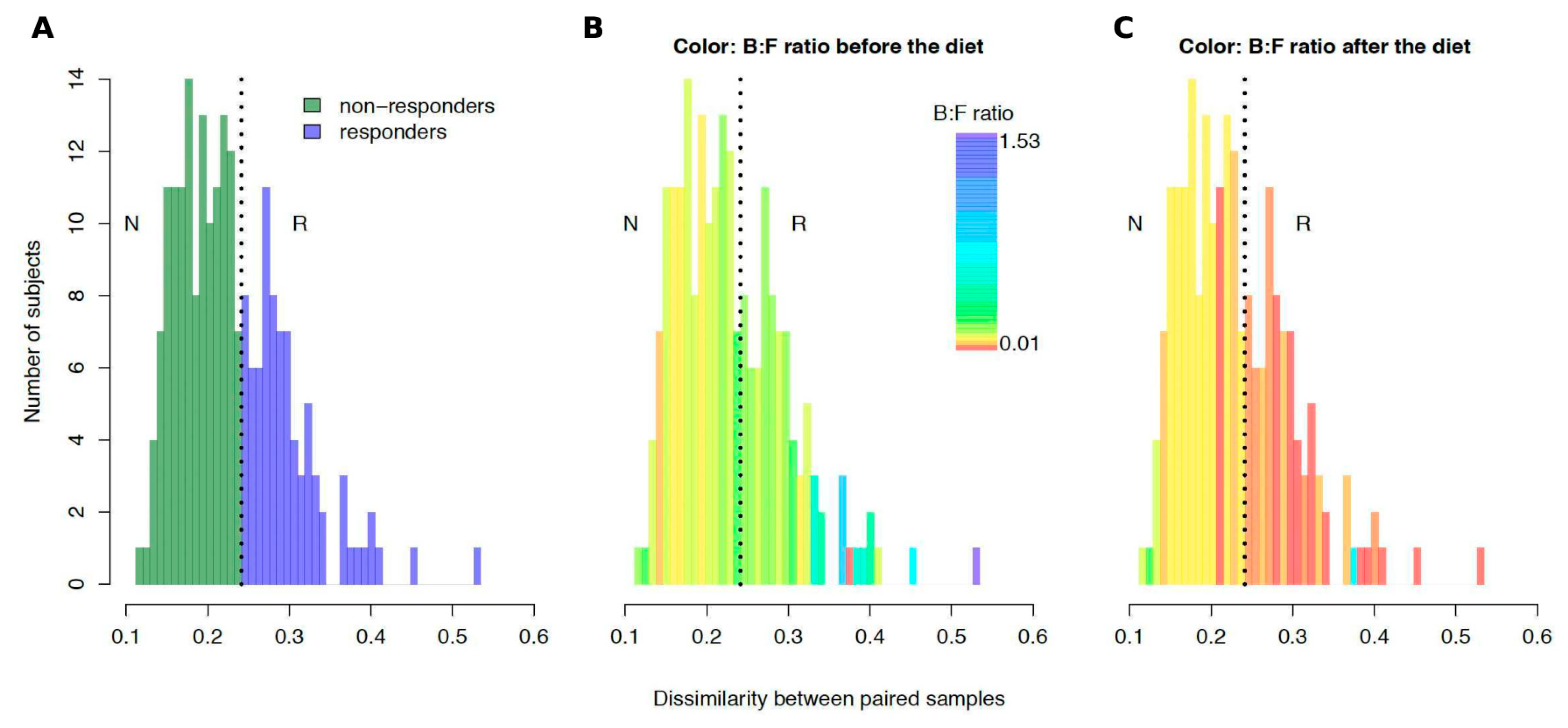 Nutrients   Free Full-Text   Microbiome Responses to an