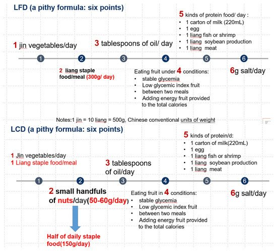 Nutrients | Free Full-Text | The Effect of Low-Carbohydrate