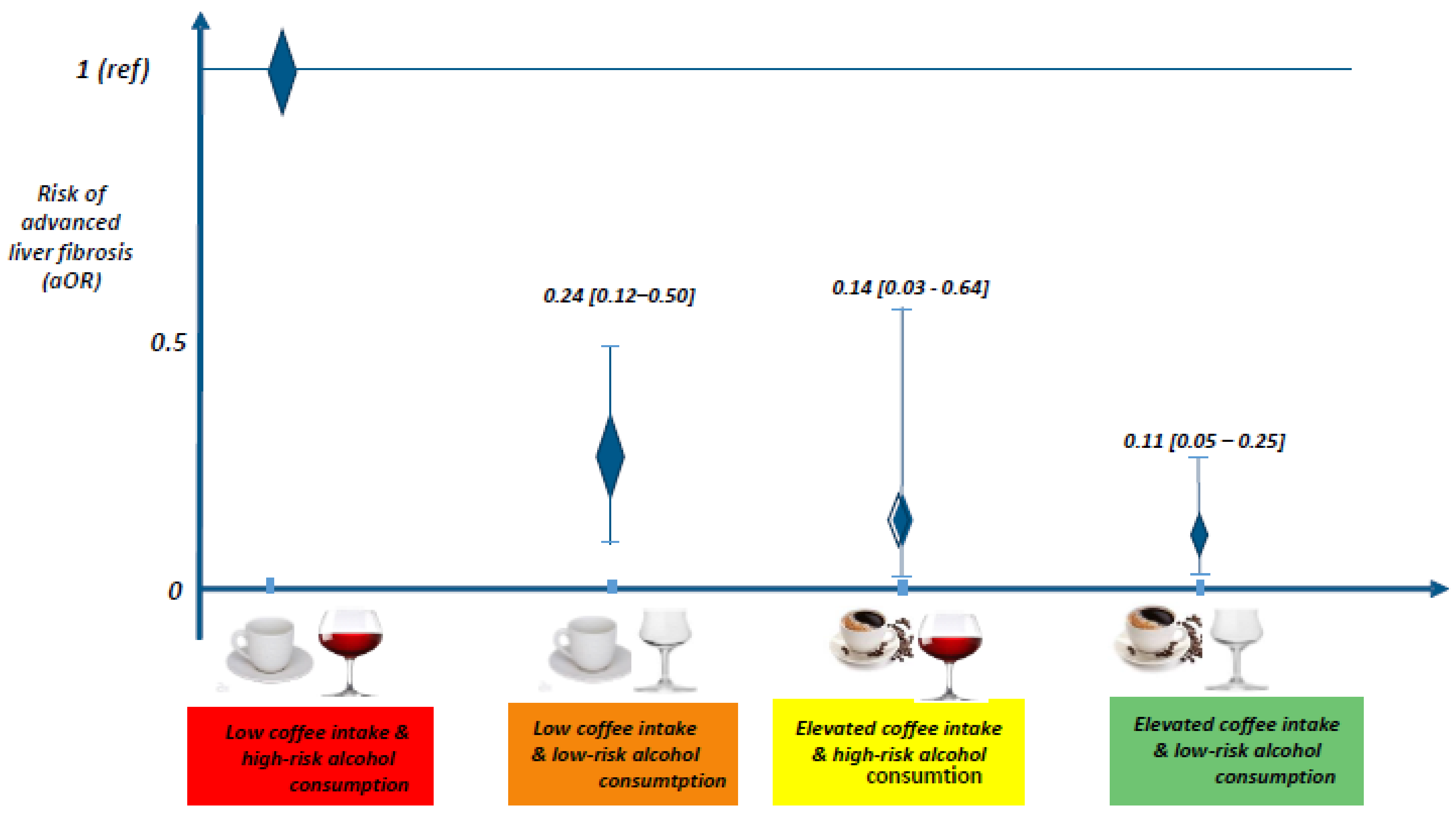 Energie Concept Lignan De Bordeaux nutrients | free full-text | impact of alcohol and coffee