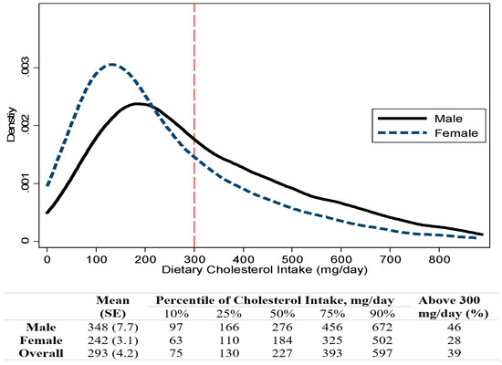 Nutrients Free Full Text Dietary Cholesterol Intake And Sources