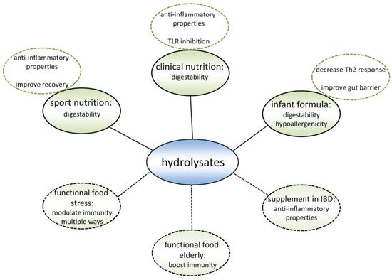 Nutrients 10 00904 g004 550