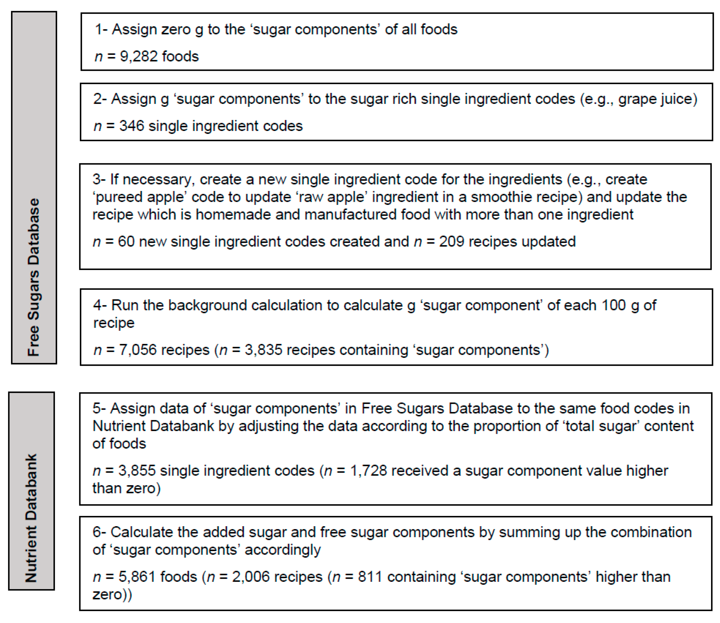 Nutrients   Free Full-Text   A Disaggregation Methodology to