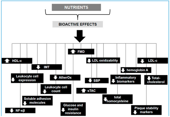 Nutrients 10 01630 g001 550