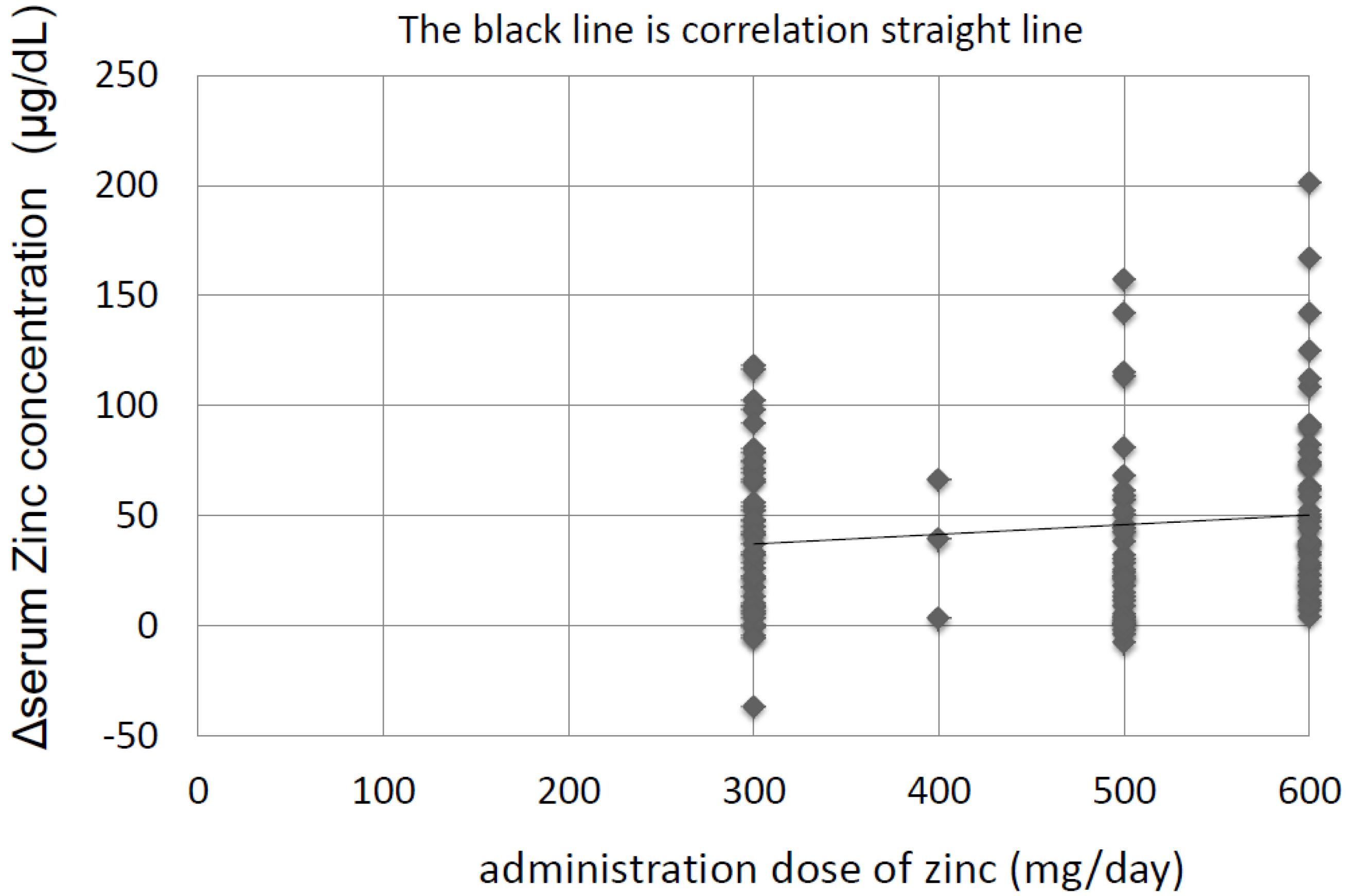 Nutrients Free Full Text Long Term Zinc Supplementation Improves