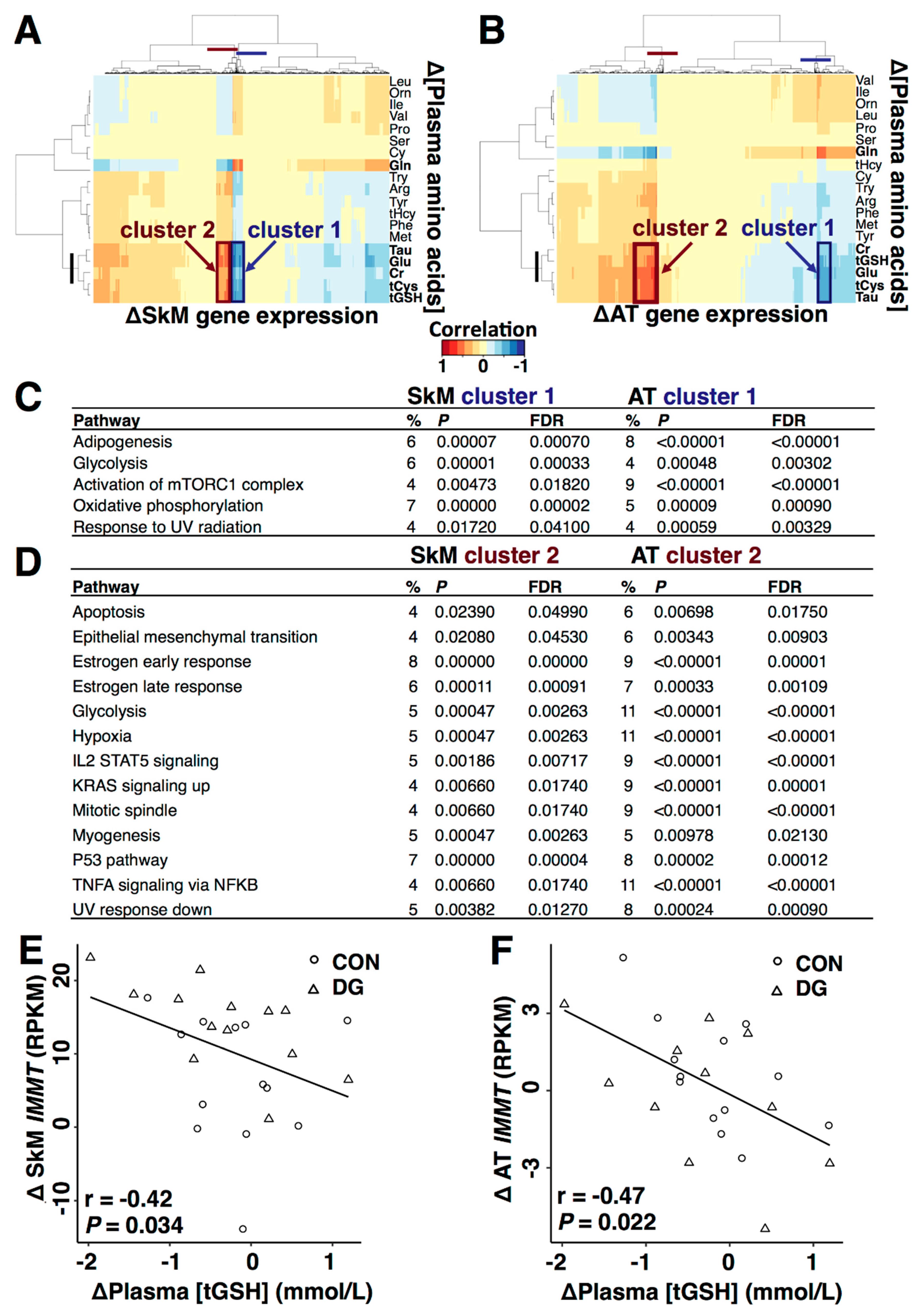 Nutrients   Free Full-Text   Plasma Sulphur-Containing Amino
