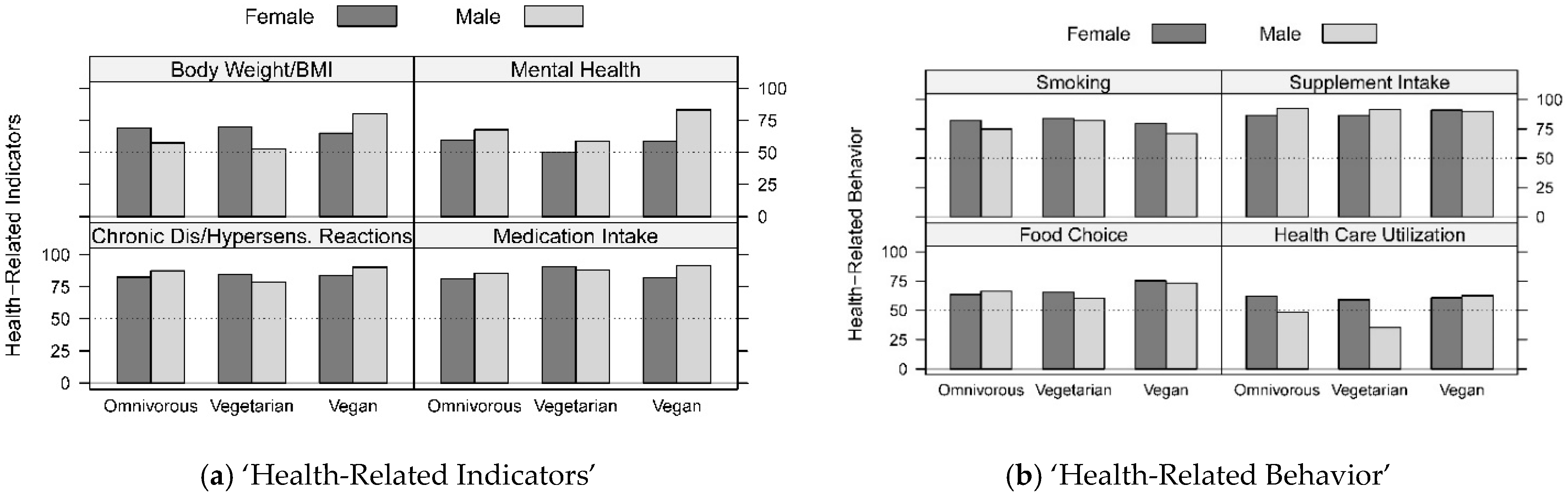 Nutrients Free Full Text Health Status Of Female And Male Vegetarian And Vegan Endurance Runners Compared To Omnivores Results From The Nurmi Study Step 2 Html