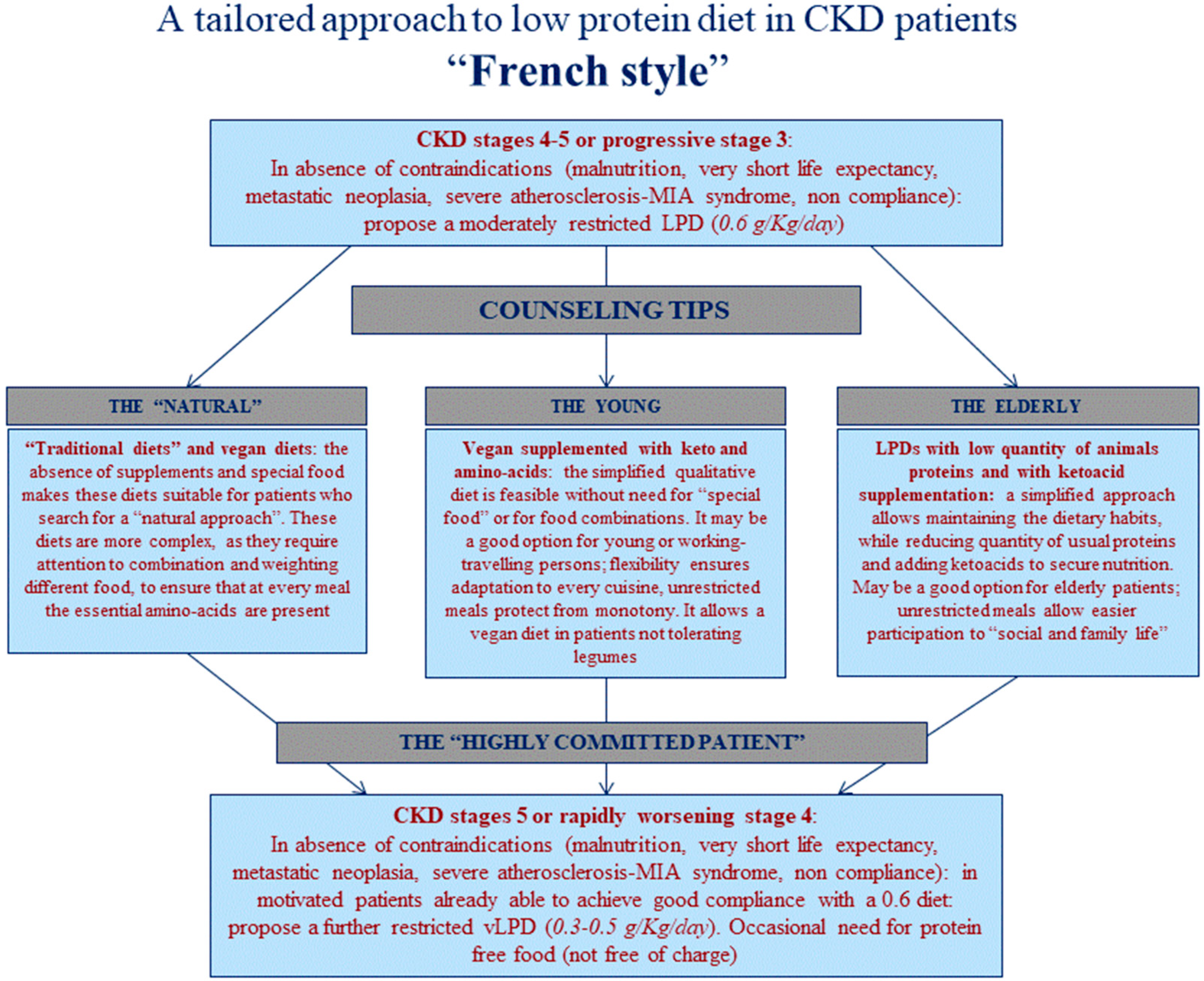 Nutrients Free Full Text Moderate Protein Restriction In Advanced Ckd A Feasible Option In An Elderly High Comorbidity Population A Stepwise Multiple Choice System Approach Html