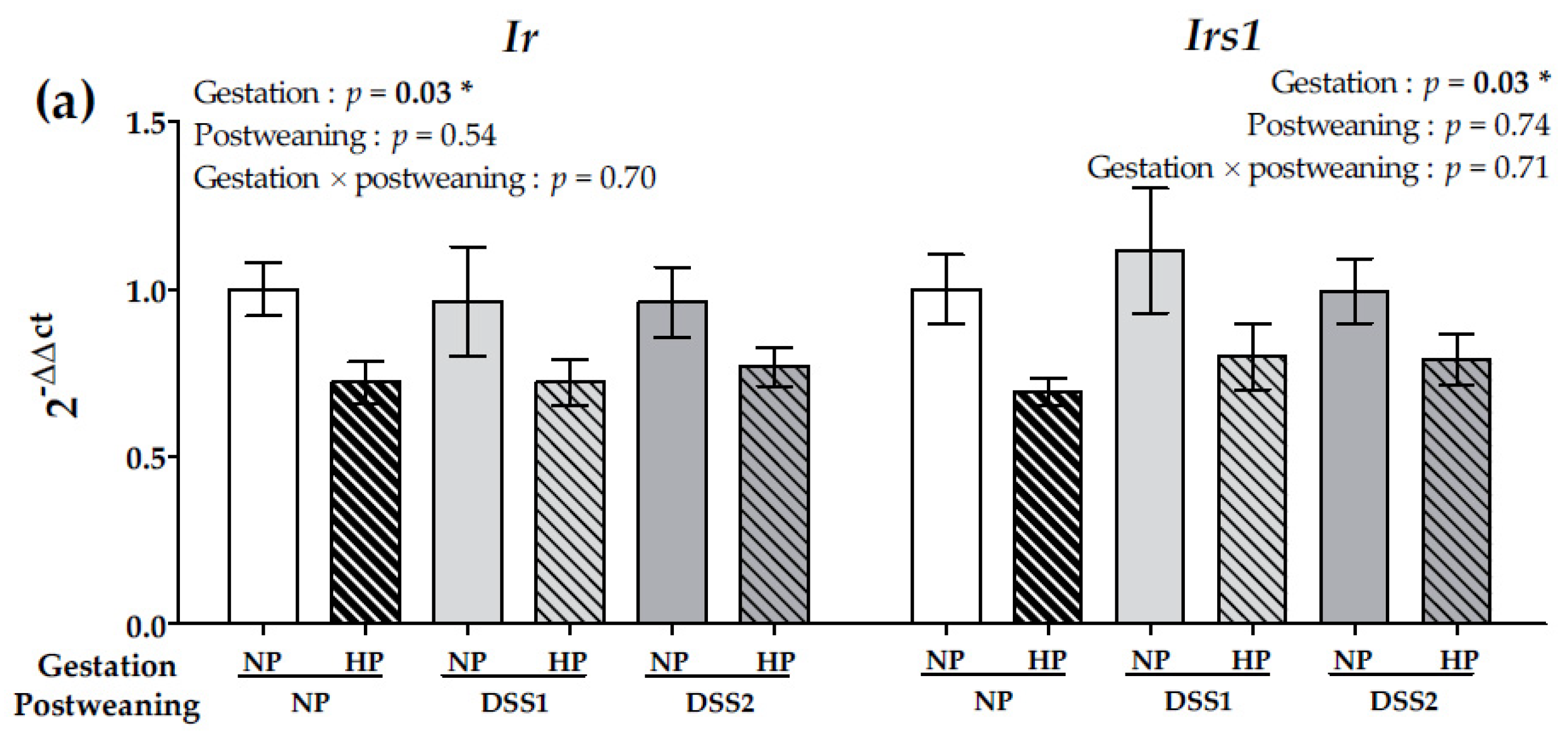 Nutrients | Free Full-Text | Maternal High-Protein Diet during