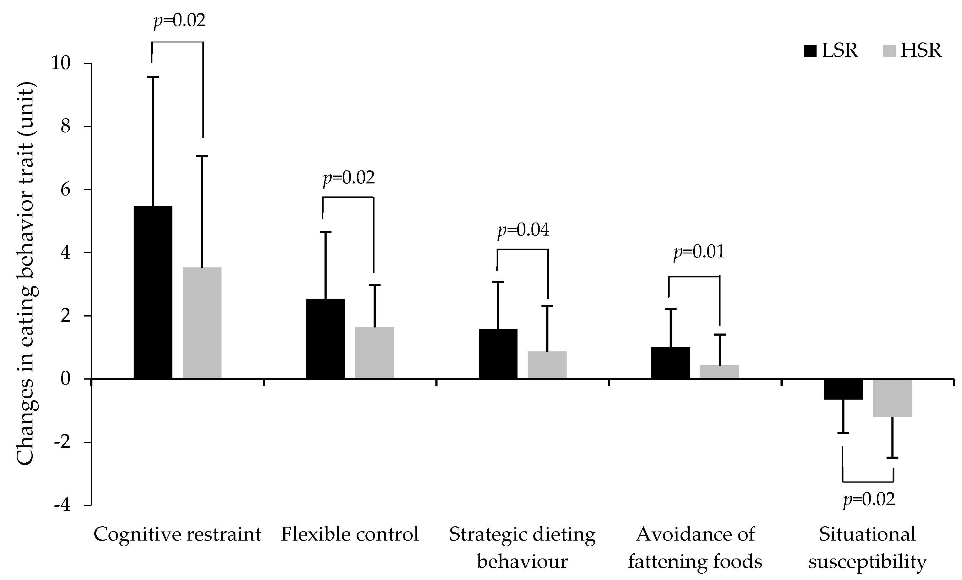 Nutrients | Free Full-Text | Effect of Energy Restriction on