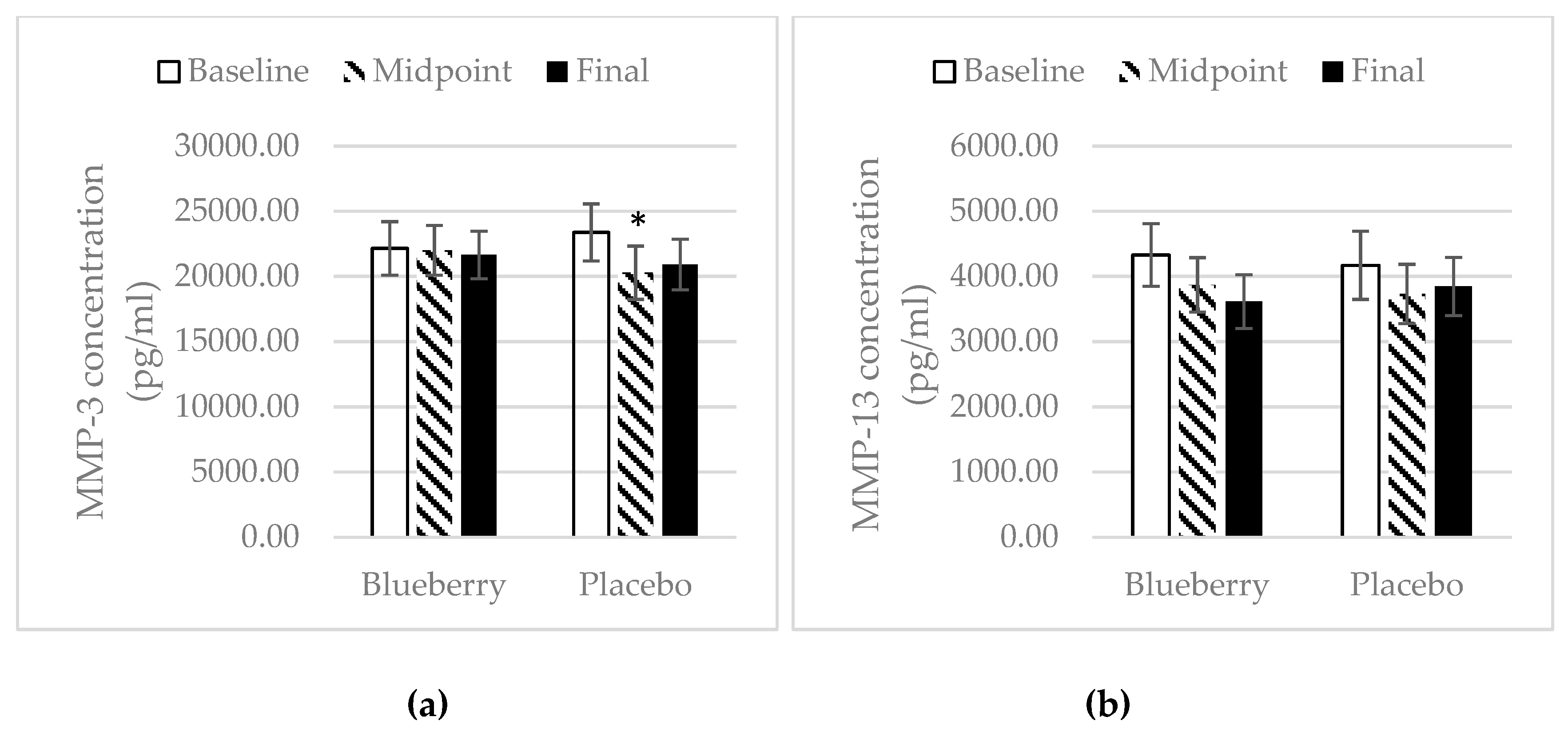 Nutrients   Free Full-Text   Blueberries Improve Pain, Gait
